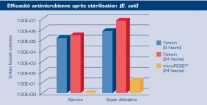 French microRESISTCharts