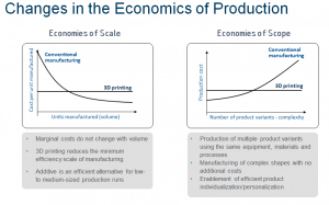 Changes in the economics of Production