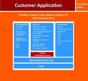 Intel Gateway solution certifiée par congatec pour l'Internet des Objets.